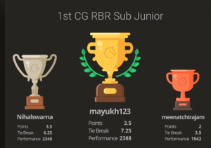 Read more about the article Mayukh won the 1st CG RBR SubJunior Tournament