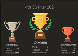 Read more about the article Shiviatrix won the 4th CG Inter for Indian students