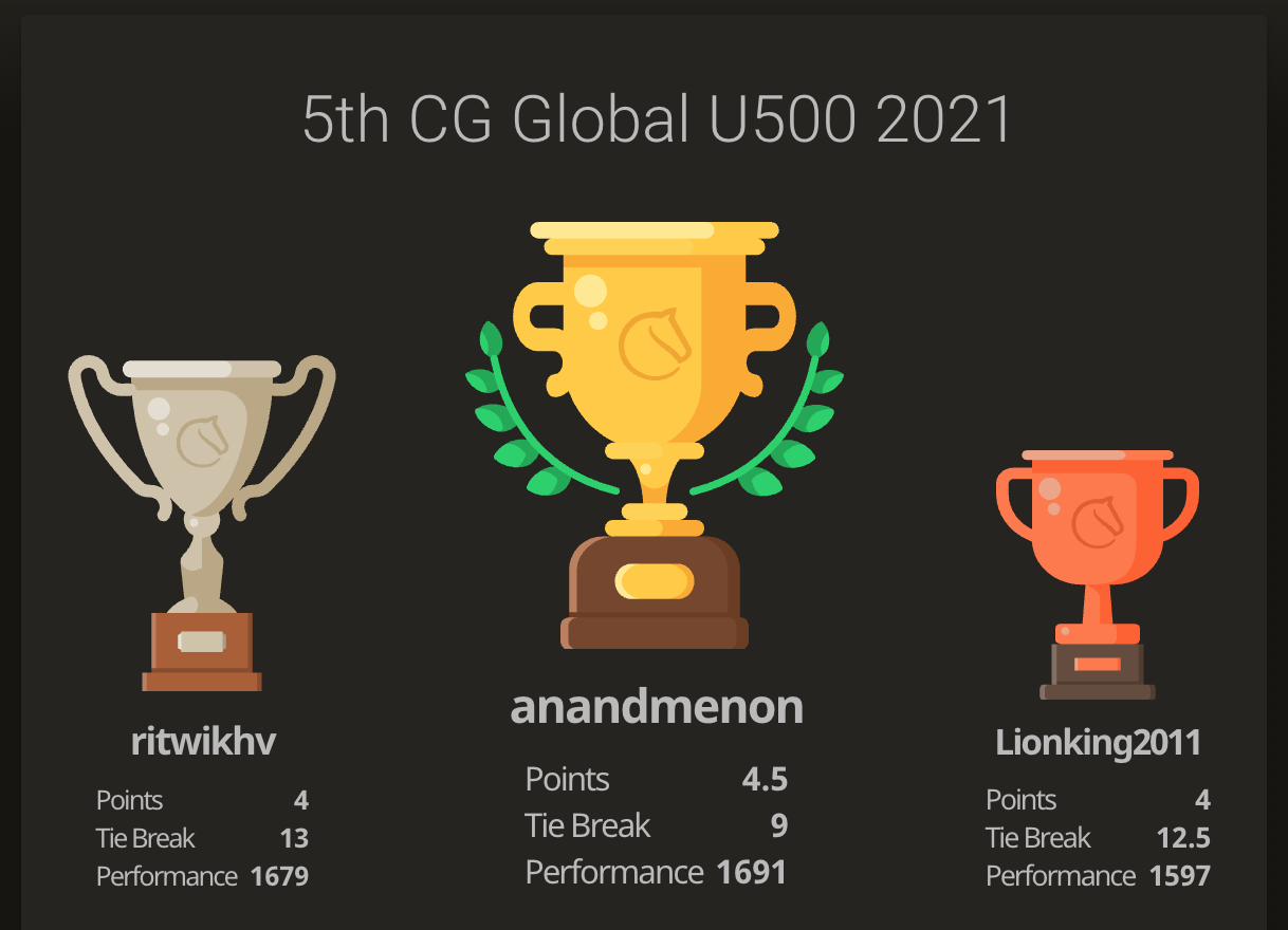 You are currently viewing Anand wins the 5th CG Global U500 tournament for US students