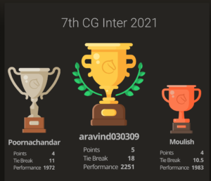 Read more about the article Aravind Clinched the 7th Chess Gurukul Inter for Indian Students