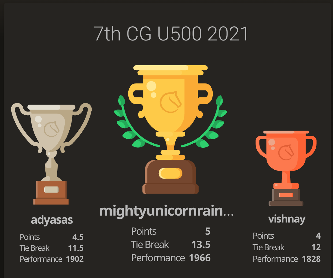 You are currently viewing Reya won the 7th CG India U500 tournament with full score.