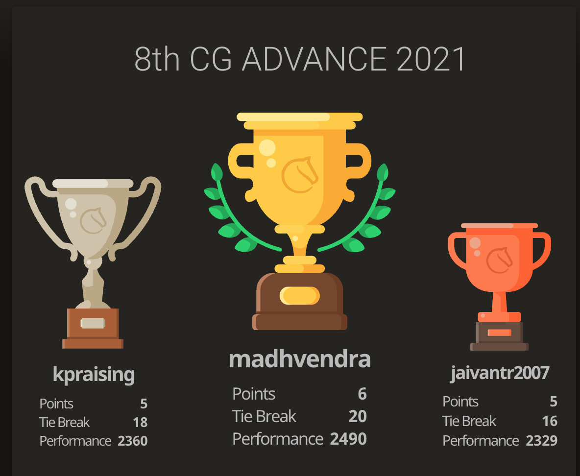 You are currently viewing Madhvendra won the 8th Chess Gurukul Advanced for Indian Students