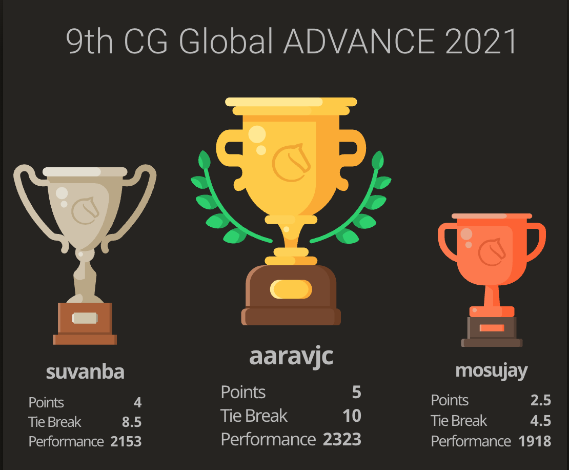 You are currently viewing Aarav won the 9th Chess Gurukul Global Advanced for US Students