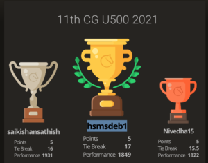 Read more about the article Deb wins the 11th Chess Gurukul U500 for Indian Students