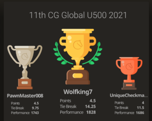 Read more about the article Neilesh wins the 11th Chess Gurukul Global U500 for US Students