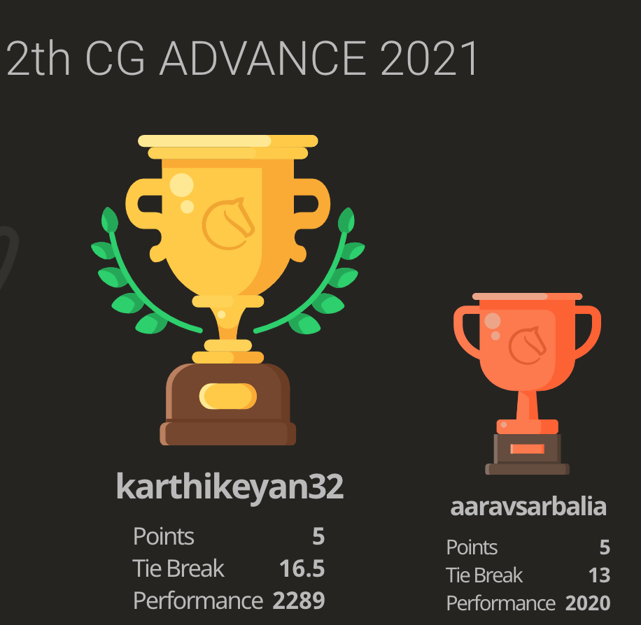 Read more about the article Karthikeyan won the 12th Chess Gurukul Advanced for Indian Students